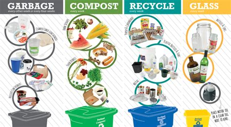 Quick reference guide to curbside garbage, composting and