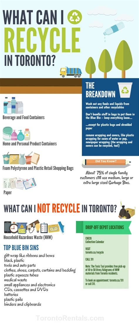 What can I recycle in Toronto?