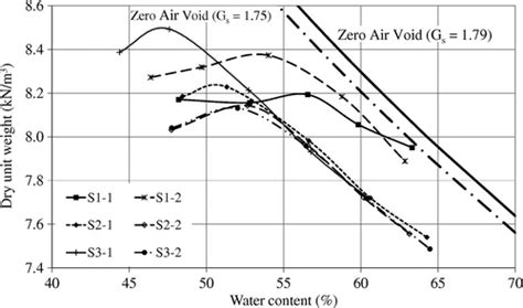Laboratory Evaluation of the Geotechnical Characteristics