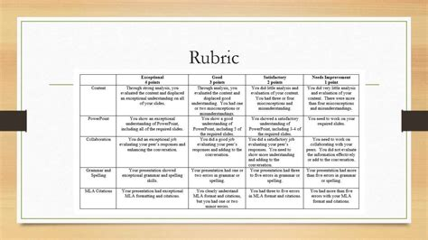 PowerPoint Presentation Rubric and Rationale - YouTube